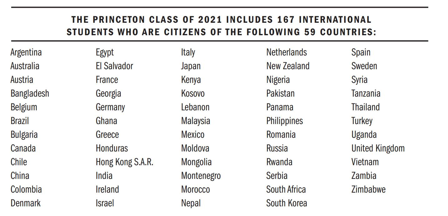 Countries of Citizenship List