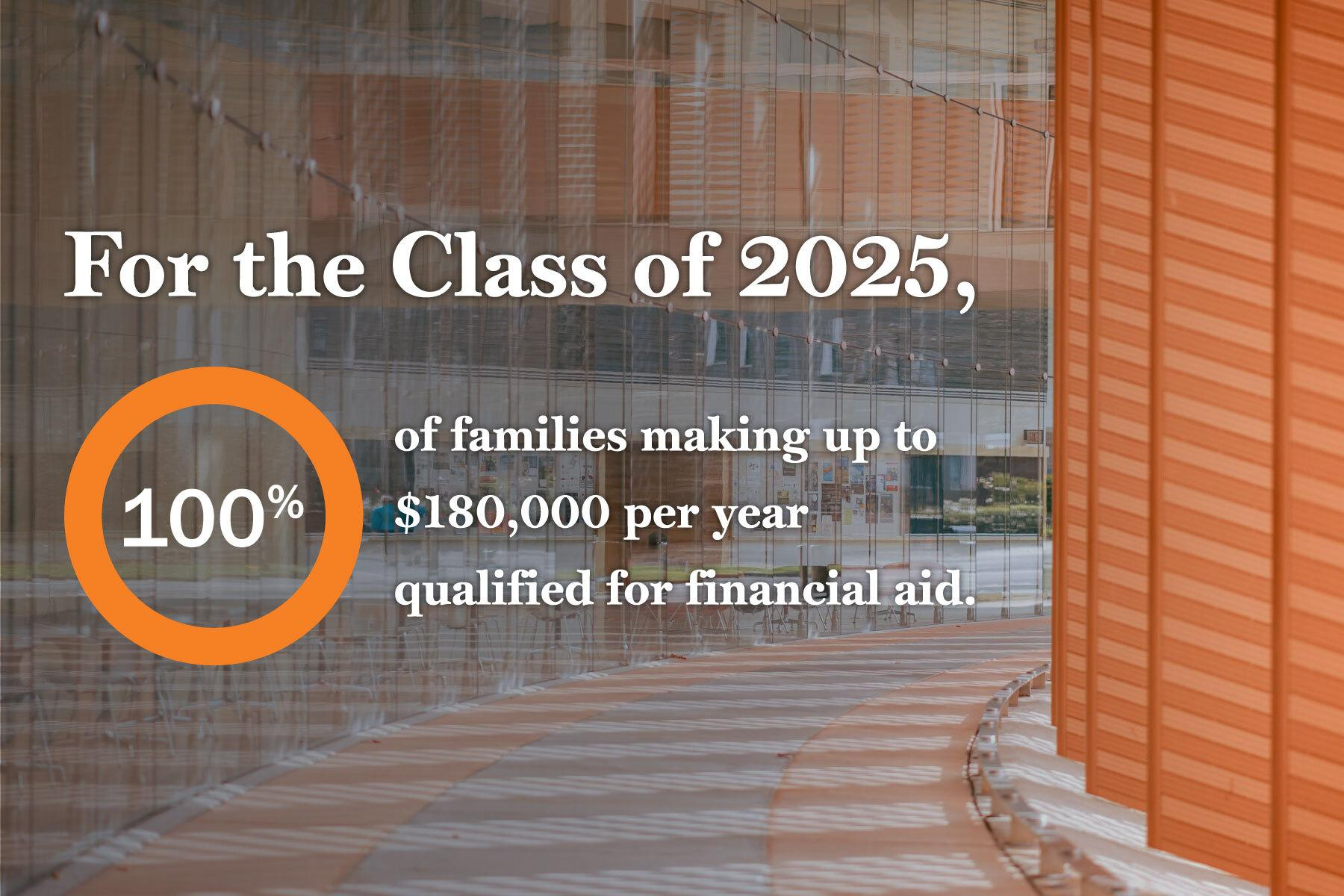 """Text overlay that says """"For the Class of 2025, 100 percent of families making up to $180,000 per year qualified for financial aid"""""""